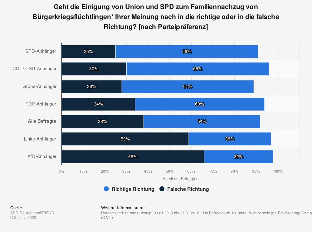 Statistik: Geht die Einigung von Union und SPD zum Familiennachzug von Bürgerkriegsflüchtlingen* Ihrer Meinung nach in die richtige oder in die falsche Richtung? [nach Parteipräferenz] | Statista