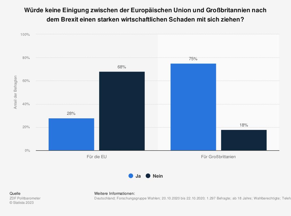 Statistik: Würde keine Einigung zwischen der Europäischen Union und Großbritannien nach dem Brexit einen starken wirtschaftlichen Schaden mit sich ziehen? | Statista