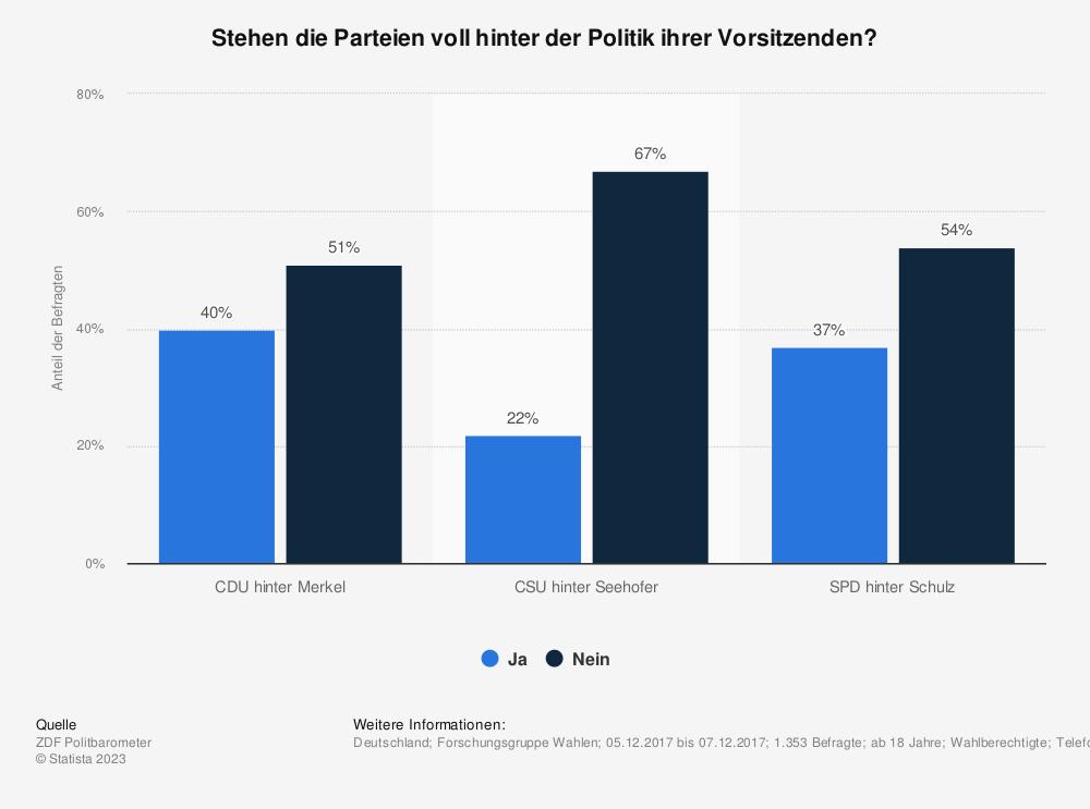 Statistik: Stehen die Parteien voll hinter der Politik ihrer Vorsitzenden?  | Statista