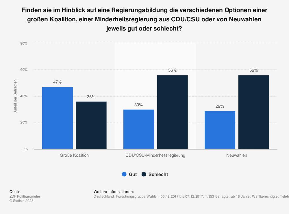 Statistik: Finden sie im Hinblick auf eine Regierungsbildung die verschiedenen Optionen einer großen Koalition, einer Minderheitsregierung aus CDU/CSU oder von Neuwahlen jeweils gut oder schlecht?  | Statista