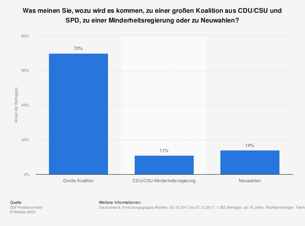 Statistik: Was meinen Sie, wozu wird es kommen, zu einer großen Koalition aus CDU/CSU und SPD, zu einer Minderheitsregierung oder zu Neuwahlen? | Statista