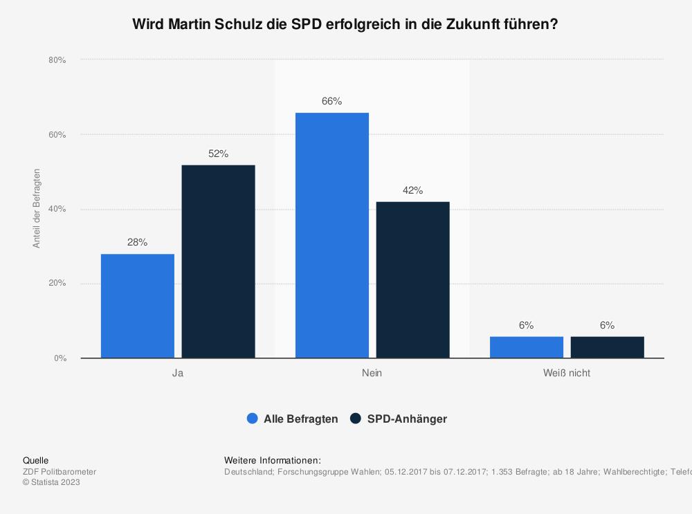 Statistik: Wird Martin Schulz die SPD erfolgreich in die Zukunft führen? | Statista