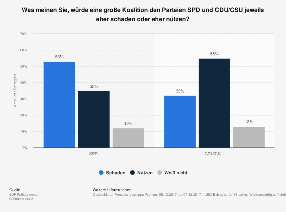Statistik: Was meinen Sie, würde eine große Koalition den Parteien SPD und CDU/CSU jeweils eher schaden oder eher nützen? | Statista