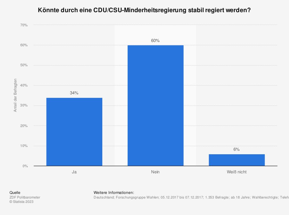Statistik: Könnte durch eine CDU/CSU-Minderheitsregierung stabil regiert werden? | Statista