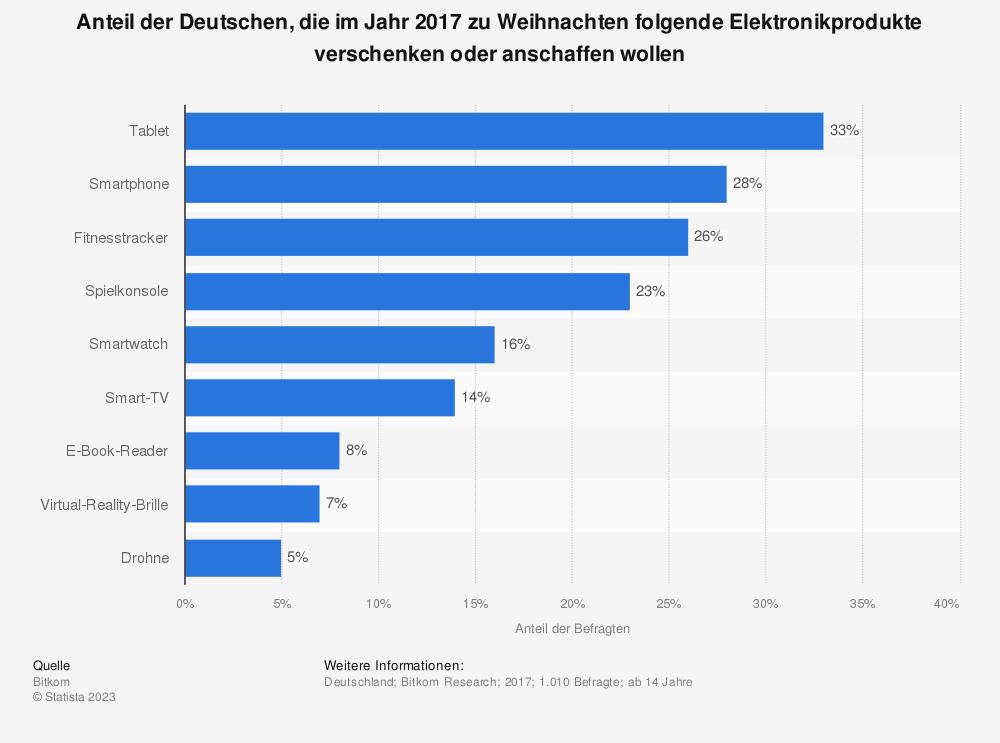 Statistik: Anteil der Deutschen, die im Jahr 2017 zu Weihnachten folgende Elektronikprodukte verschenken oder anschaffen wollen | Statista
