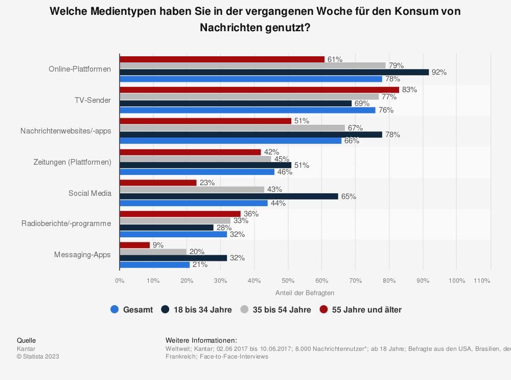 Statistik: Welche Medientypen haben Sie in der vergangenen Woche für den Konsum von Nachrichten genutzt? | Statista