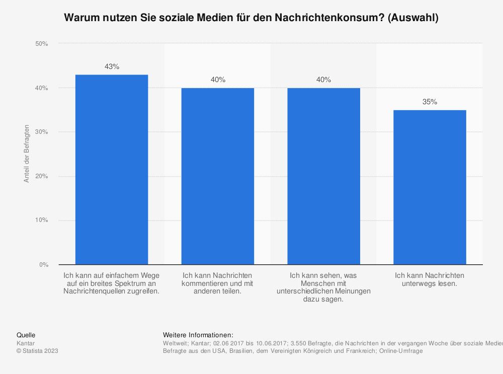 Statistik: Warum nutzen Sie soziale Medien für den Nachrichtenkonsum? (Auswahl) | Statista