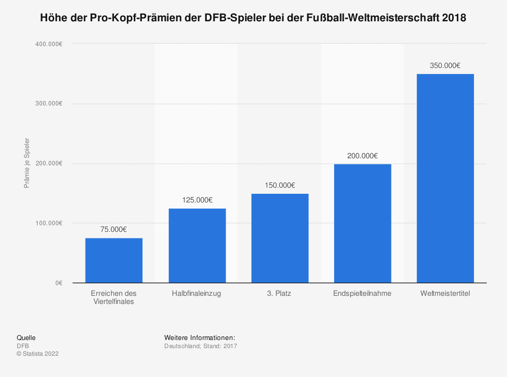 Statistik: Höhe der Pro-Kopf-Prämien der DFB-Spieler bei der Fußball-Weltmeisterschaft 2018 | Statista