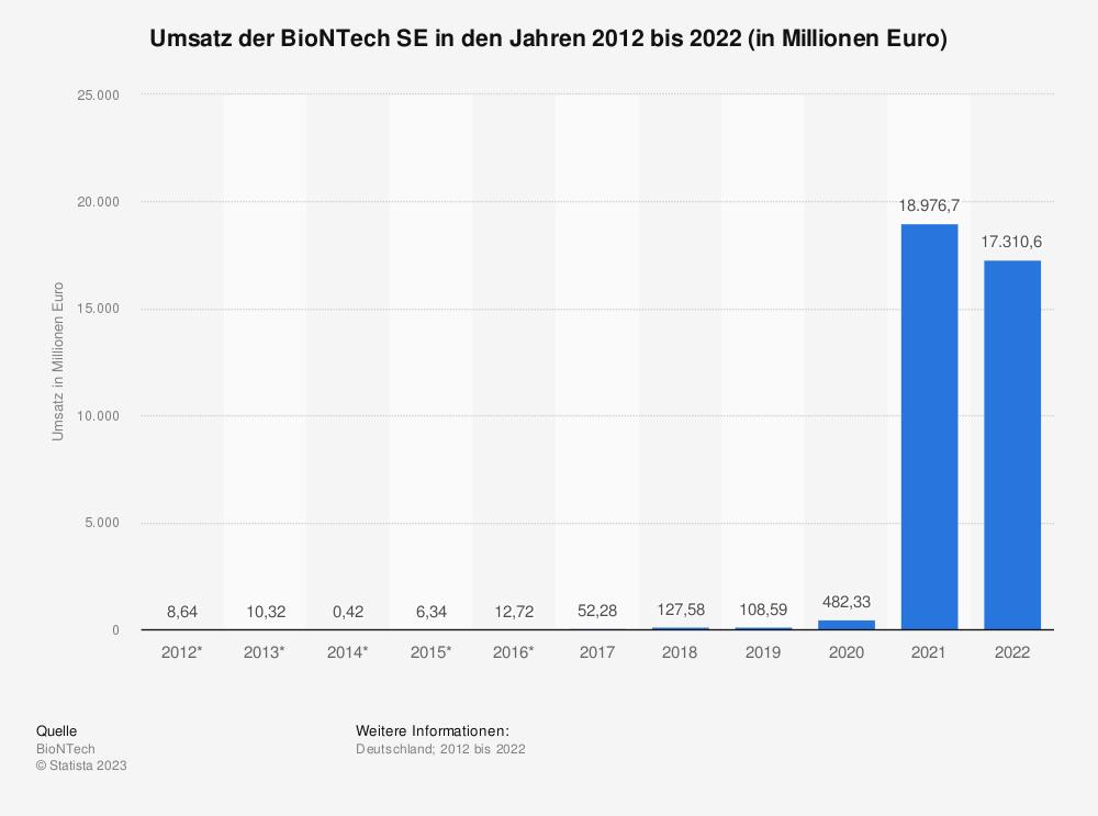 Statistik: Umsatz der BioNTech SE in den Jahren 2012 bis Q2 2021 (in Millionen Euro) | Statista