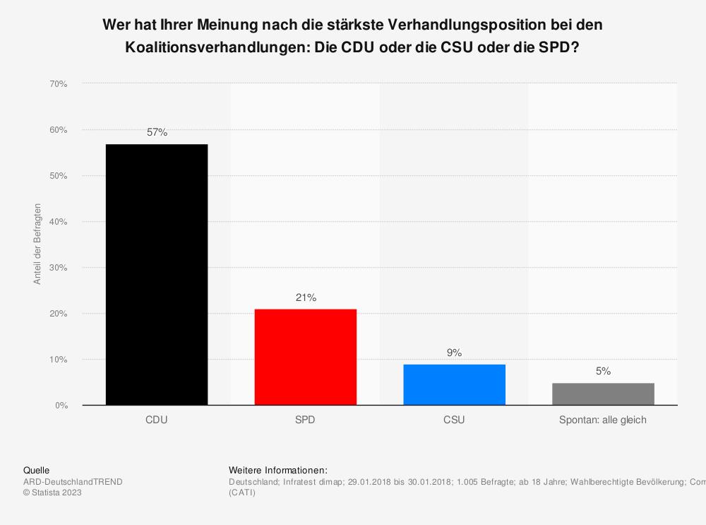 Statistik: Wer hat Ihrer Meinung nach die stärkste Verhandlungsposition bei den Koalitionsverhandlungen: Die CDU oder die CSU oder die SPD? | Statista