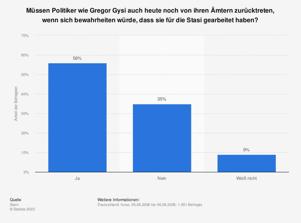 Statistik: Müssen Politiker wie Gregor Gysi auch heute noch von ihren Ämtern zurücktreten, wenn sich bewahrheiten würde, dass sie für die Stasi gearbeitet haben? | Statista