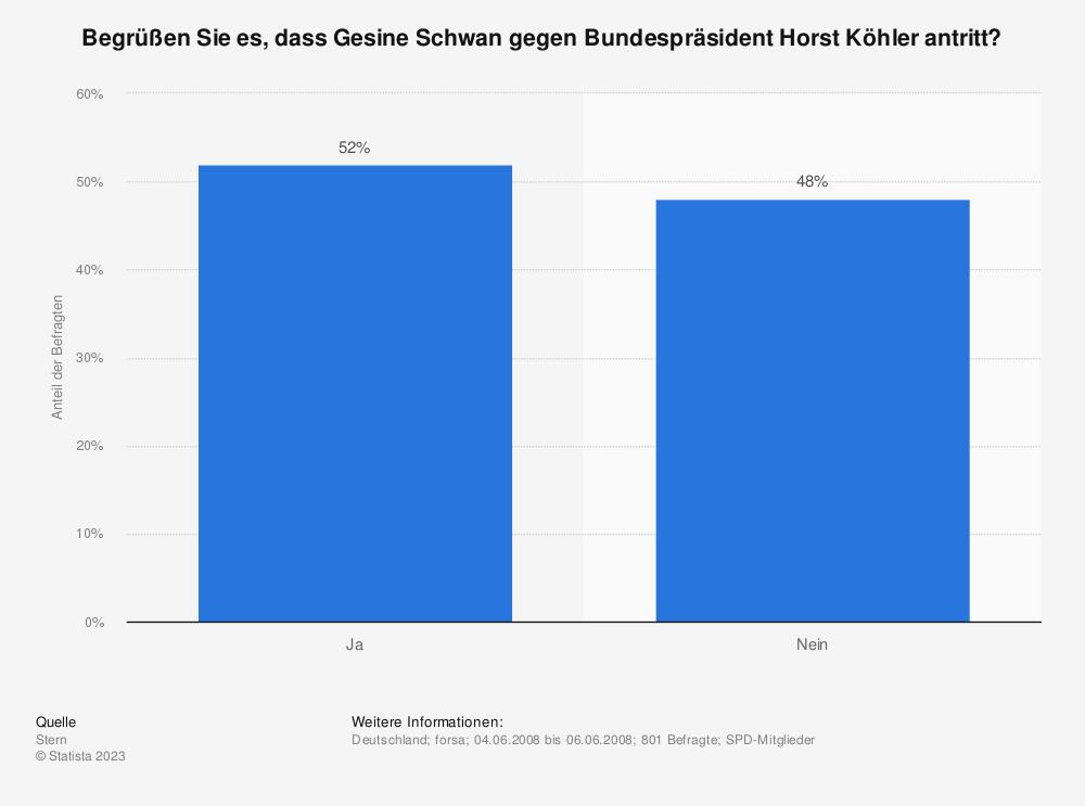 Statistik: Begrüßen Sie es, dass Gesine Schwan gegen Bundespräsident Horst Köhler antritt? | Statista