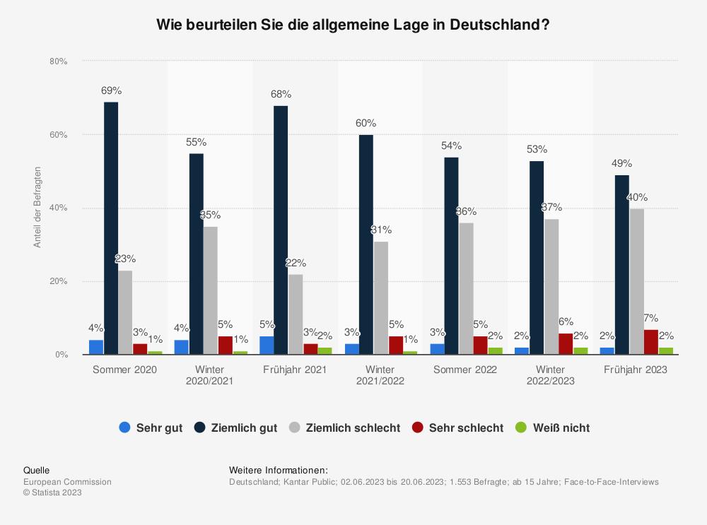Statistik: Wie beurteilen Sie die allgemeine Lage in Deutschland? | Statista