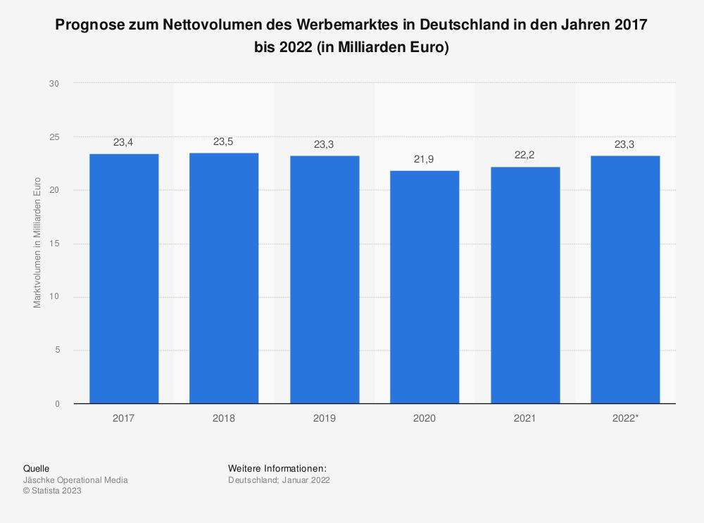 Statistik: Prognose zum Nettovolumen des Werbemarktes in Deutschland in den Jahren 2017 bis 2019 (in Milliarden Euro) | Statista
