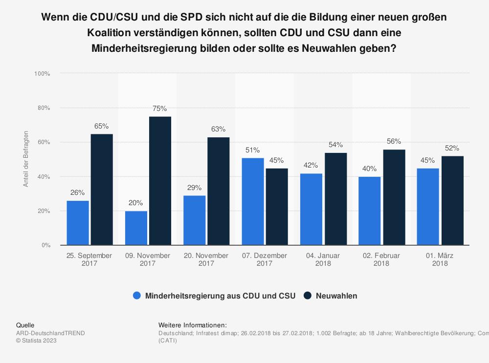 Statistik: Wenn die CDU/CSU und die SPD sich nicht auf die die Bildung einer neuen großen Koalition verständigen können, sollten CDU und CSU dann eine Minderheitsregierung bilden oder sollte es Neuwahlen geben? | Statista