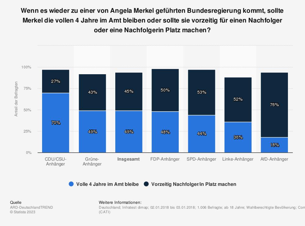 Statistik: Wenn es wieder zu einer von Angela Merkel geführten Bundesregierung kommt, sollte Merkel die vollen 4 Jahre im Amt bleiben oder sollte sie vorzeitig für einen Nachfolger oder eine Nachfolgerin Platz machen? | Statista