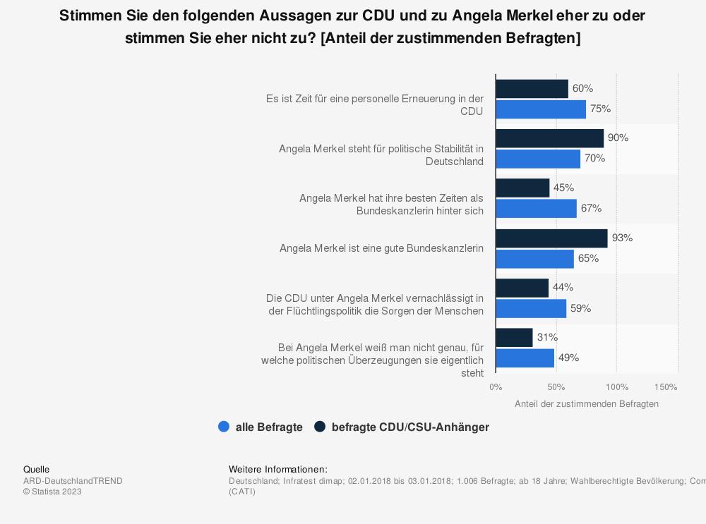 Statistik: Stimmen Sie den folgenden Aussagen zur CDU und zu Angela Merkel eher zu oder stimmen Sie eher nicht zu? [Anteil der zustimmenden Befragten] | Statista