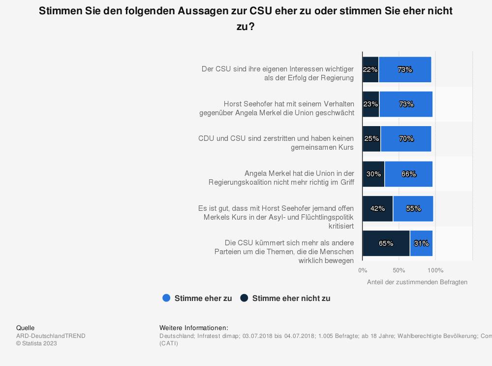 Statistik: Stimmen Sie den folgenden Aussagen zur CSU eher zu oder stimmen Sie eher nicht zu? | Statista
