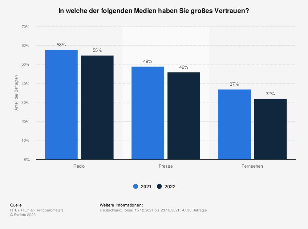 Statistik: In welche der folgenden Medien haben Sie großes Vertrauen? | Statista