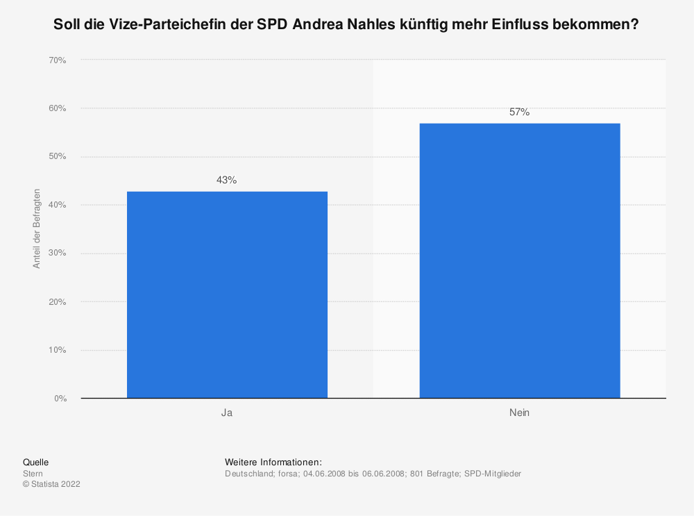 Statistik: Soll die Vize-Parteichefin der SPD Andrea Nahles künftig mehr Einfluss bekommen? | Statista