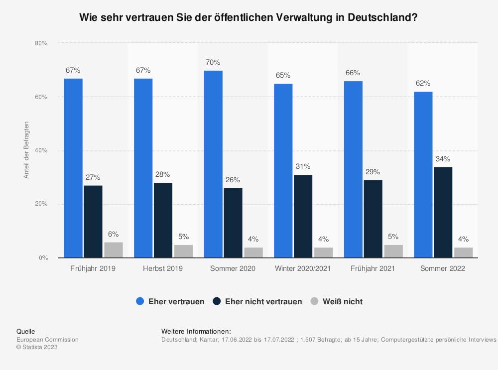 Statistik: Wie sehr vertrauen Sie der öffentlichen Verwaltung in Deutschland? | Statista