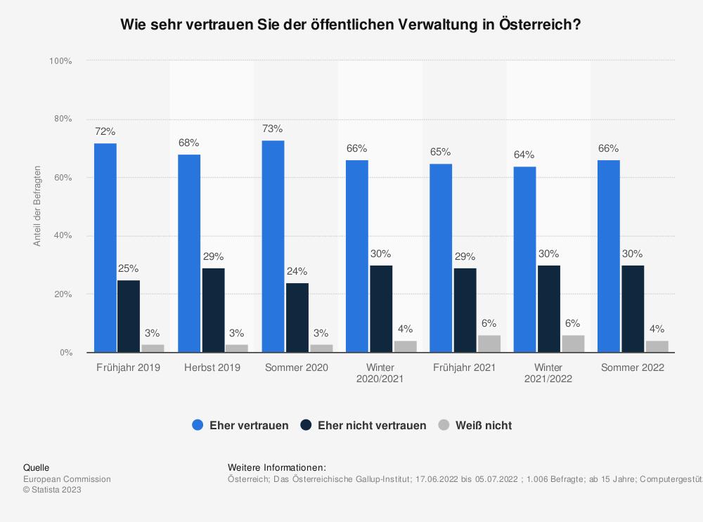 Statistik: Wie sehr vertrauen Sie der öffentlichen Verwaltung in Österreich? | Statista