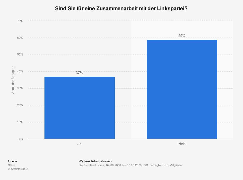 Statistik: Sind Sie für eine Zusammenarbeit mit der Linkspartei? | Statista