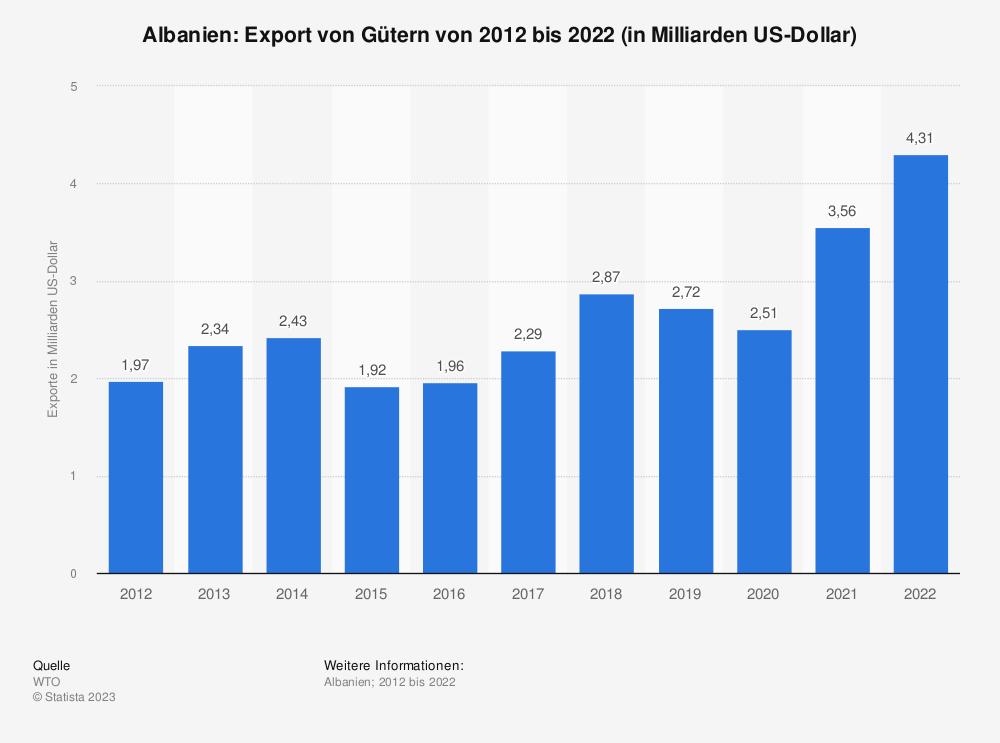 Statistik: Albanien: Export von Gütern von 2008 bis 2018 (in Milliarden US-Dollar) | Statista