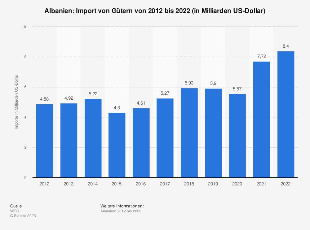 Statistik: Albanien: Import von Gütern von 2008 bis 2018 (in Milliarden US-Dollar) | Statista