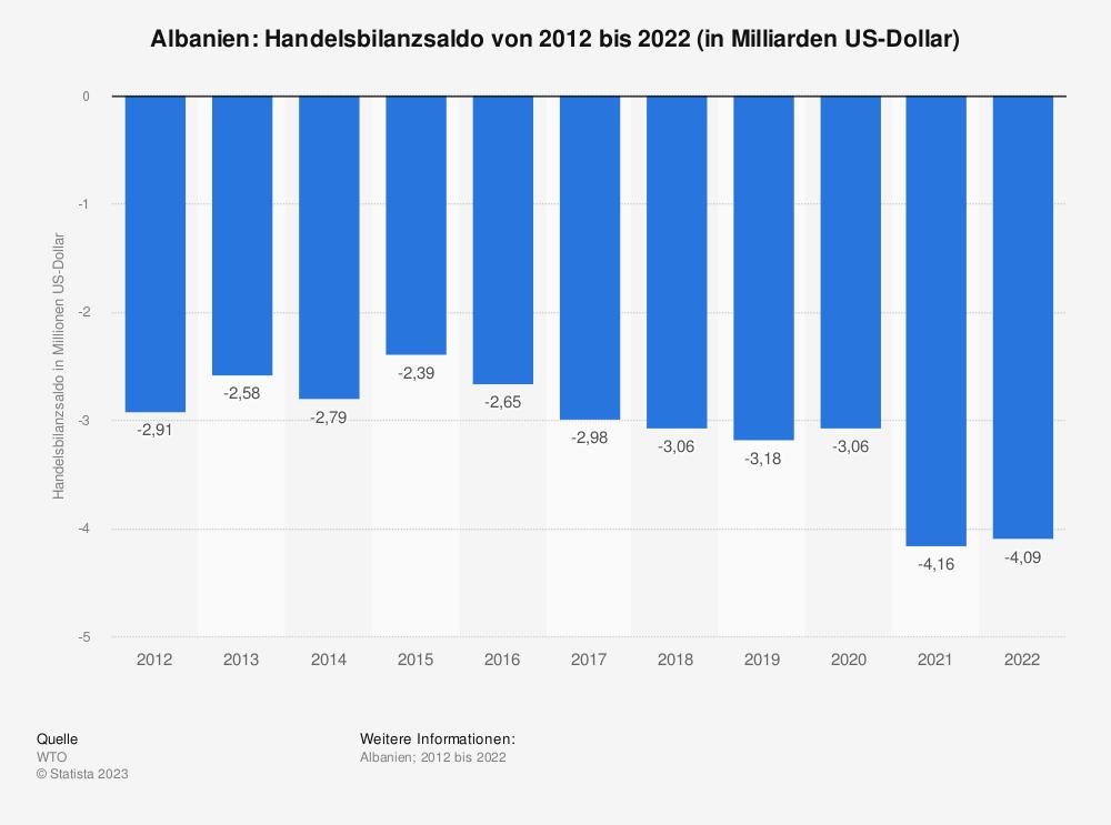 Statistik: Albanien: Handelsbilanzsaldo von 2008 bis 2018 (in Milliarden US-Dollar) | Statista