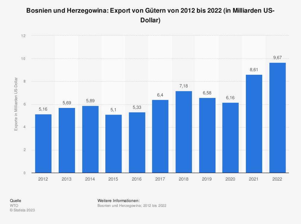 Statistik: Bosnien und Herzegowina: Export von Gütern von 2008 bis 2018 (in Milliarden US-Dollar)   Statista