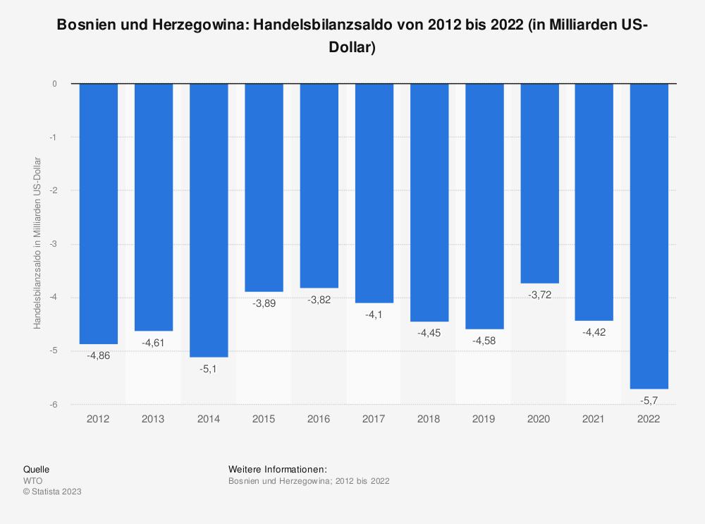 Statistik: Bosnien und Herzegowina: Handelsbilanzsaldo von 2008 bis 2018 (in Milliarden US-Dollar) | Statista