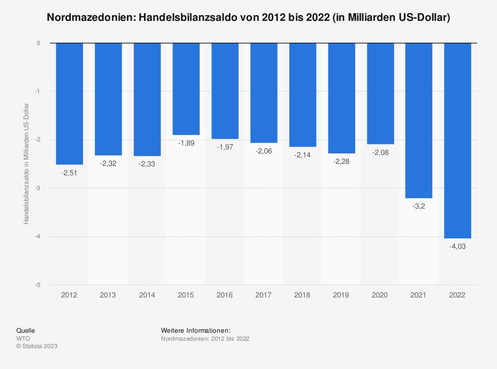 Statistik: Nordmazedonien: Handelsbilanzsaldo von 2008 bis 2018 (in Milliarden US-Dollar) | Statista