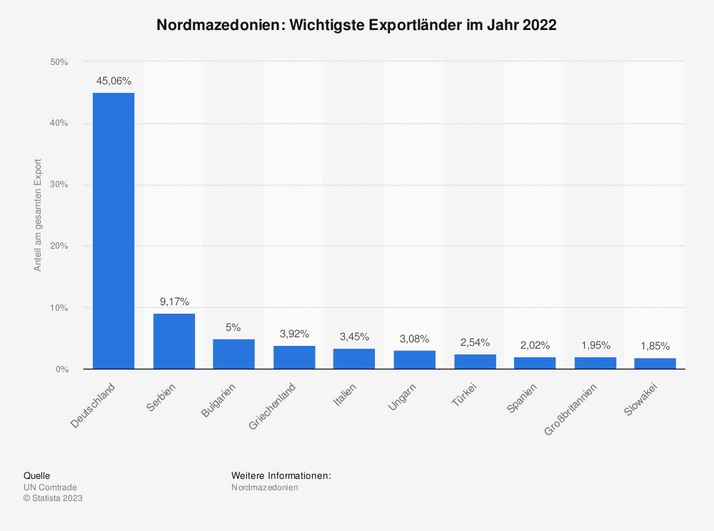 Statistik: Nordmazedonien: Wichtigste Exportländer im Jahr 2017 | Statista