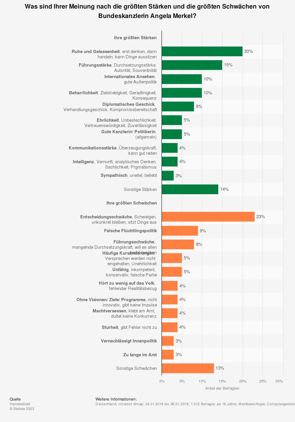 Statistik: Was sind Ihrer Meinung nach die größten Stärken und die größten Schwächen von Bundeskanzlerin Angela Merkel? | Statista