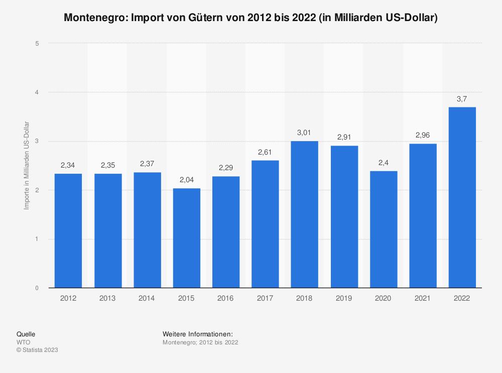 Statistik: Montenegro: Import von Gütern von 2008 bis 2018 (in Milliarden US-Dollar) | Statista