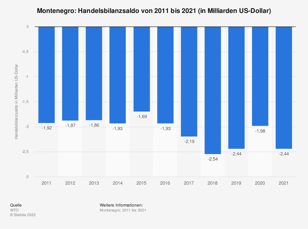 Statistik: Montenegro: Handelsbilanzsaldo von 2008 bis 2018 (in Milliarden US-Dollar) | Statista