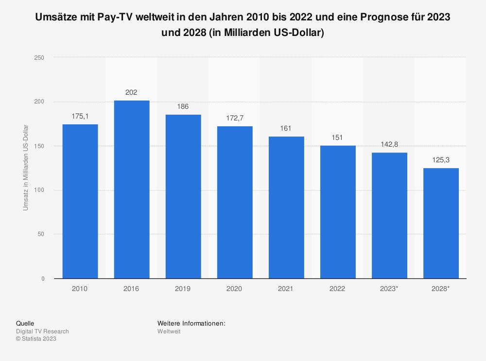Statistik: Umsätze mit Pay-TV weltweit in den Jahren 2010 und 2016 und eine Prognose für 2017 und 2022 (in Milliarden US-Dollar) | Statista