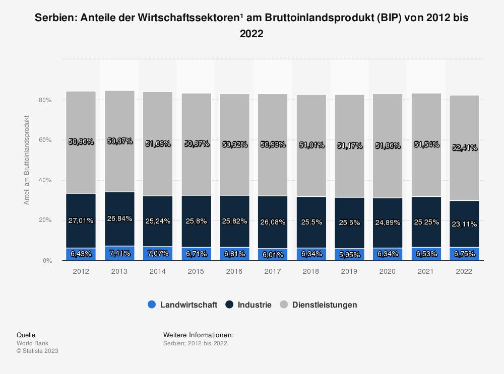 Statistik: Serbien: Anteile der Wirtschaftssektoren* am Bruttoinlandsprodukt (BIP) von 2010 bis 2020 | Statista