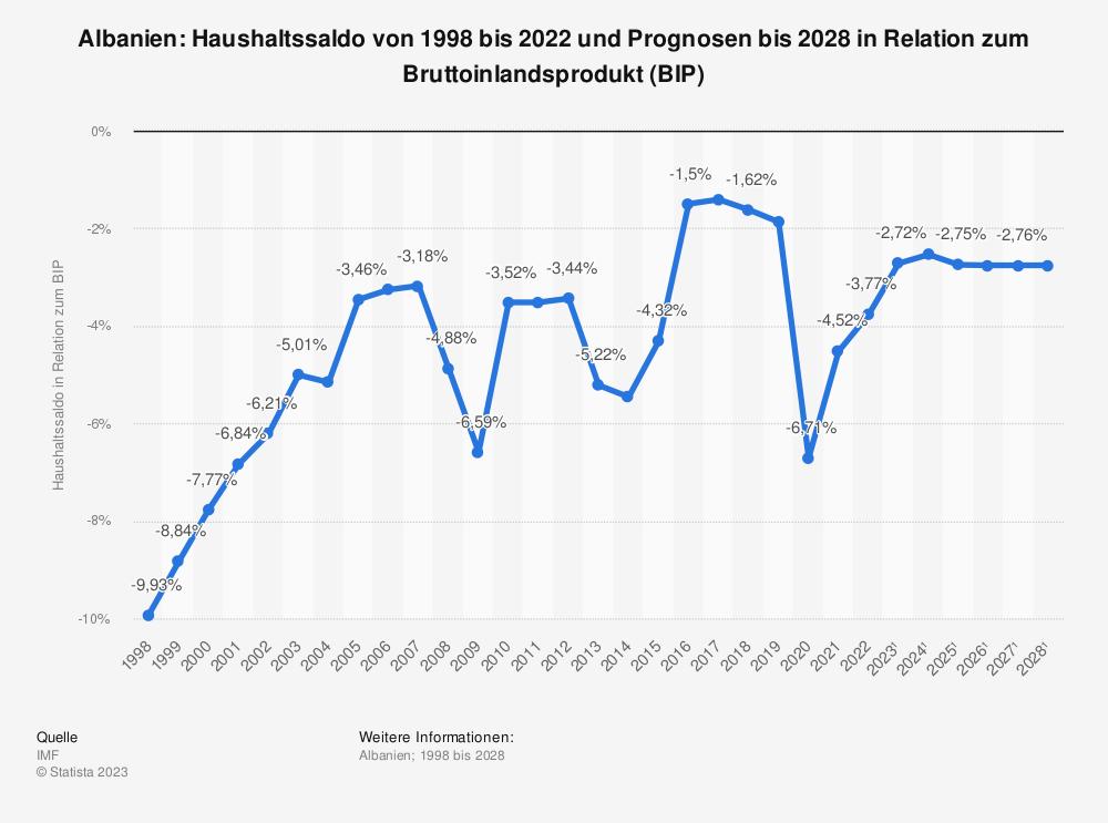 Statistik: Albanien: Haushaltssaldo von 2008 bis 2018 in Relation zum Bruttoinlandsprodukt (BIP) | Statista