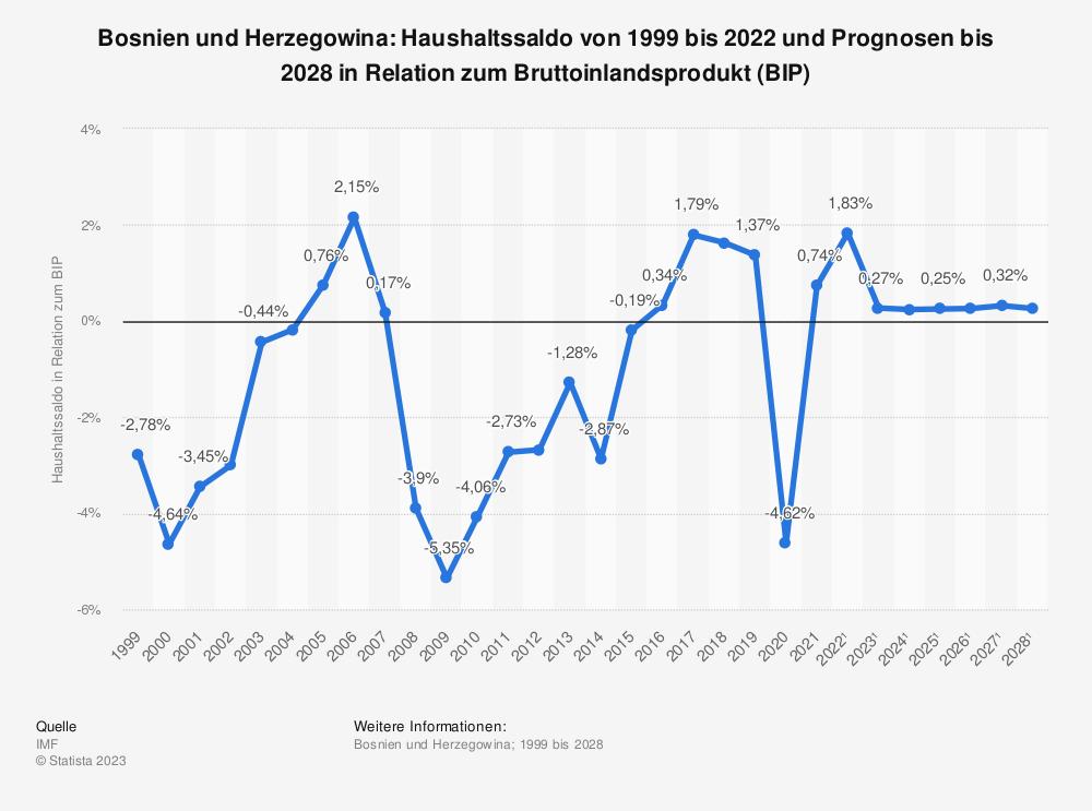 Statistik: Bosnien und Herzegowina: Haushaltssaldo von 1998 bis 2019 und Prognosen bis 2026 in Relation zum Bruttoinlandsprodukt (BIP) | Statista