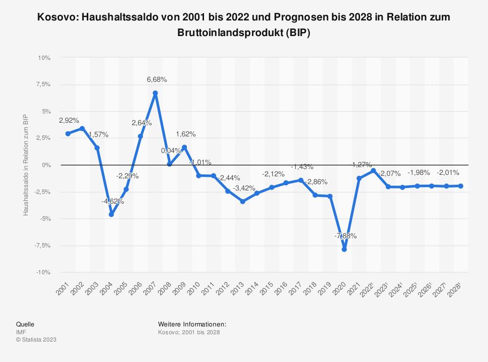 Statistik: Kosovo: Haushaltssaldo von 2008 bis 2018 in Relation zum Bruttoinlandsprodukt (BIP) | Statista