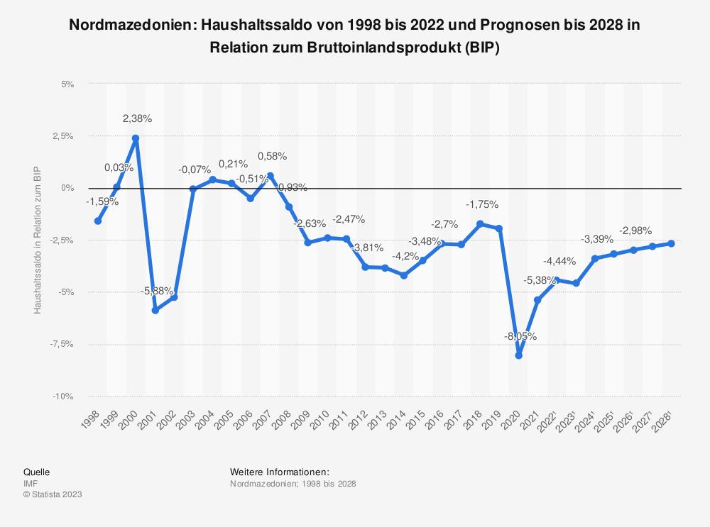 Statistik: Nordmazedonien: Haushaltssaldo von 1997 bis 2019 und Prognosen bis 2025 in Relation zum Bruttoinlandsprodukt (BIP) | Statista