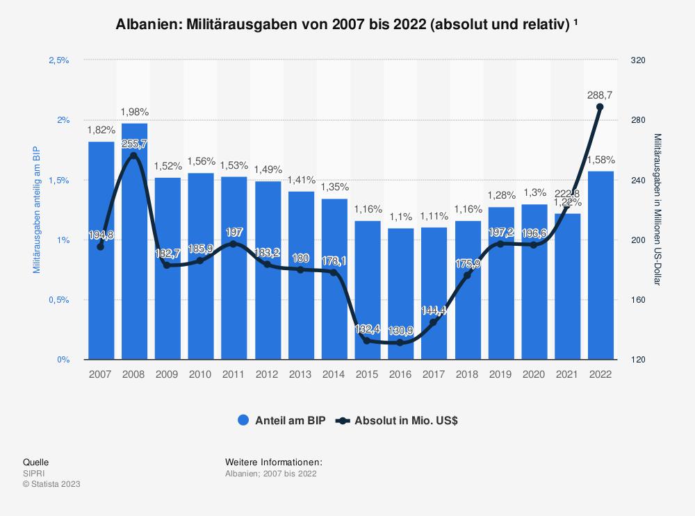 Statistik: Albanien: Anteil der Militärausgaben am Bruttoinlandsprodukt (BIP) von 2008 bis 2018 | Statista