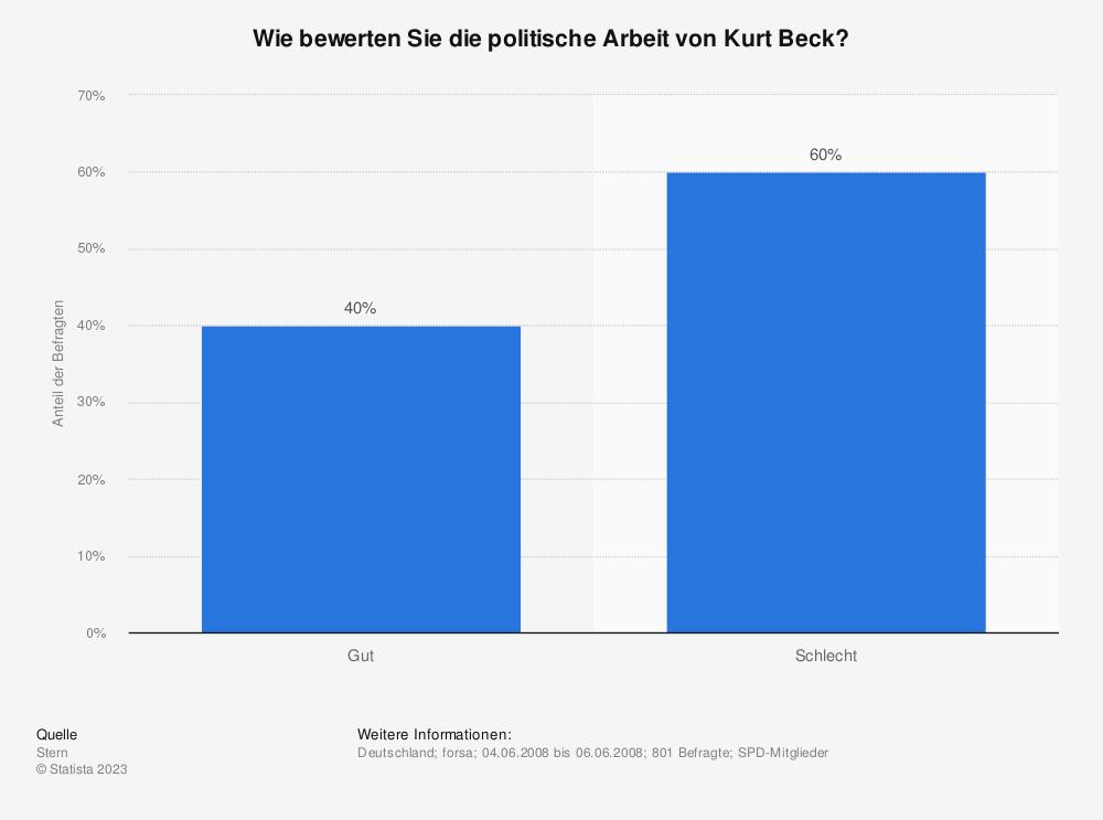Statistik: Wie bewerten Sie die politische Arbeit von Kurt Beck? | Statista
