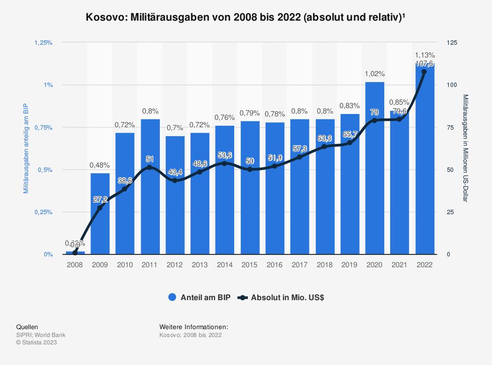 Statistik: Kosovo: Anteil der Militärausgaben am Bruttoinlandsprodukt (BIP) von 2008 bis 2018 | Statista