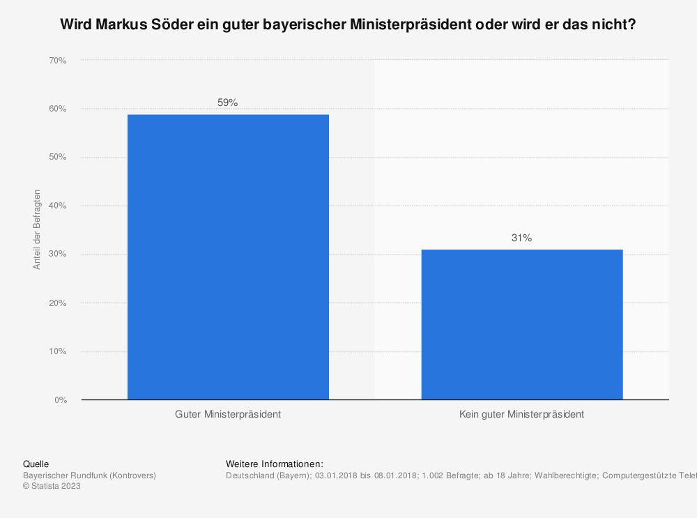 Statistik: Wird Markus Söder ein guter bayerischer Ministerpräsident oder wird er das nicht? | Statista