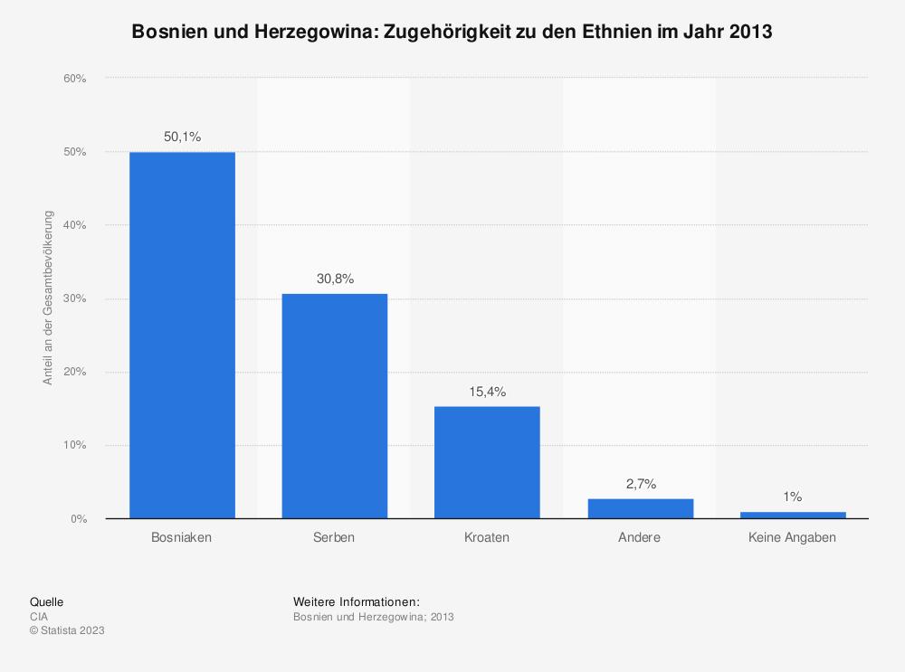 Statistik: Bosnien und Herzegowina: Zugehörigkeit zu den Ethnien im Jahr 2013 | Statista