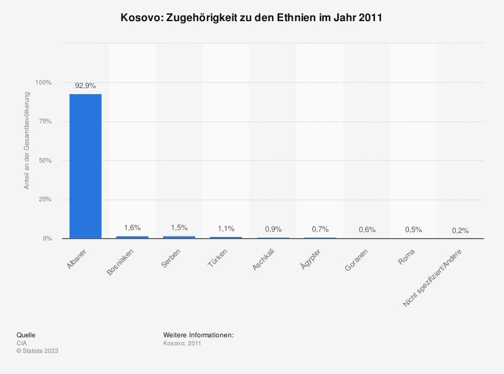 Statistik: Kosovo: Zugehörigkeit zu den Ethnien im Jahr 2011 | Statista