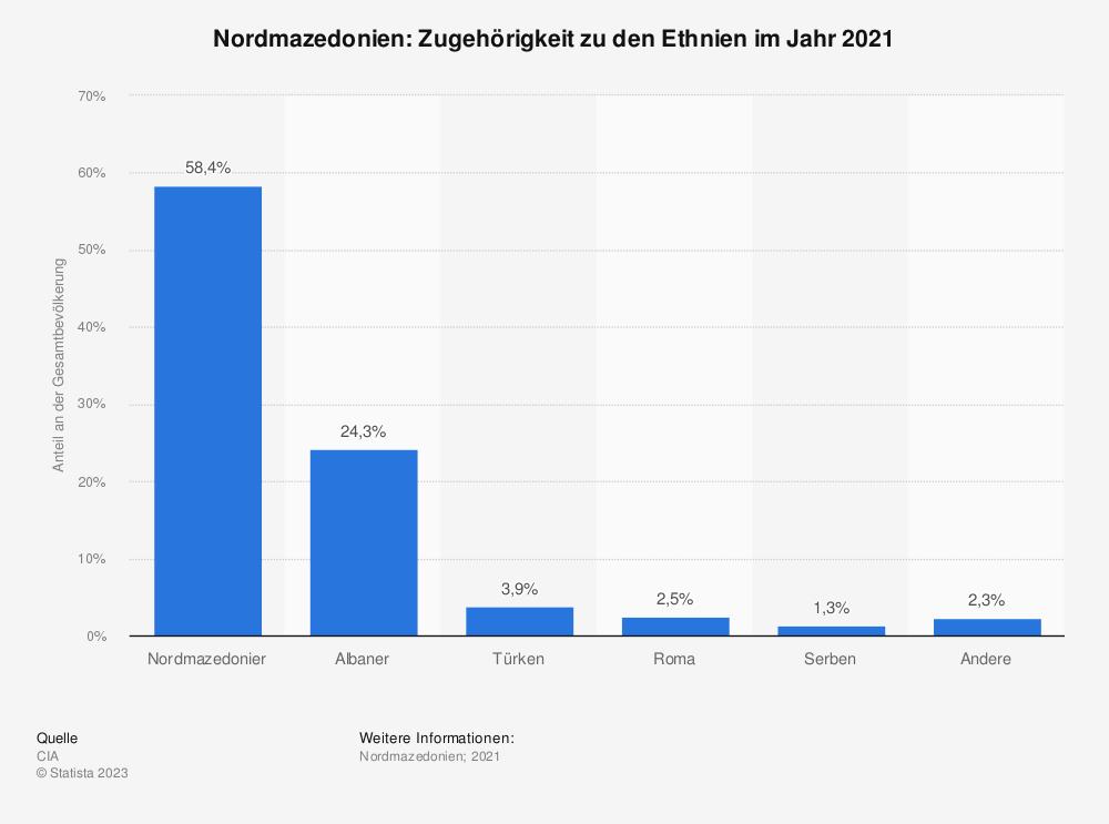 Statistik: Nordmazedonien: Zugehörigkeit zu den Ethnien im Jahr 2002 | Statista